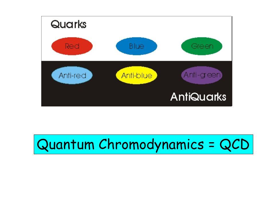 Quantum Chromodynamics = QCD