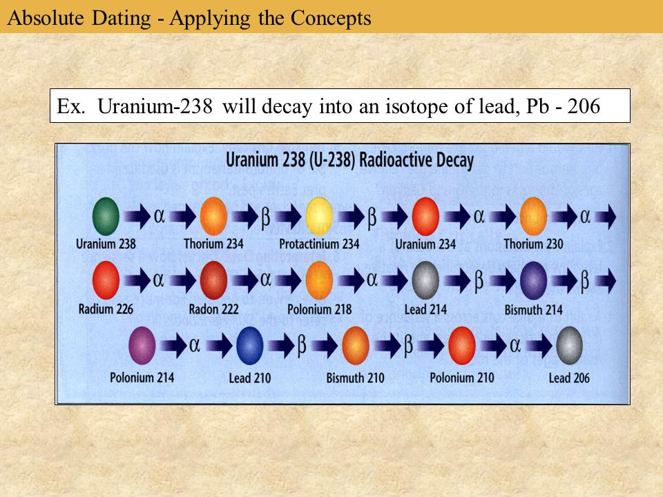 Ex. Uranium-238 will decay into an isotope of lead, Pb - 206 Absolute Dating - Applying the Concepts