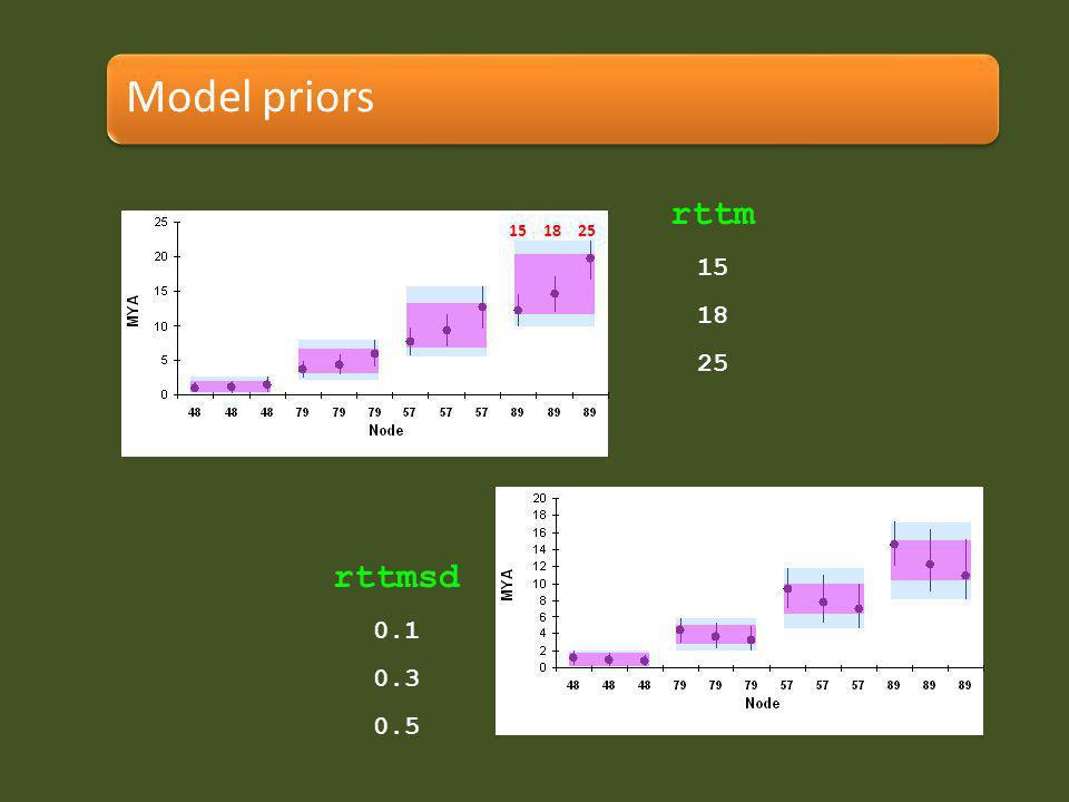 rttm 15 18 25 rttmsd 0.1 0.3 0.5 Model priors 15 18 25
