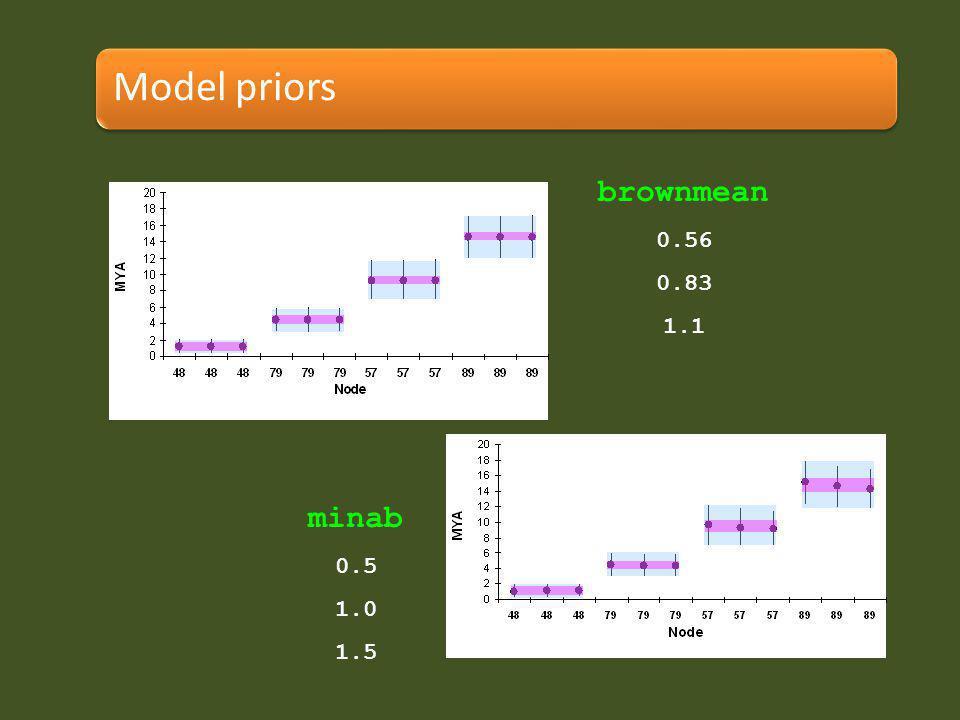 brownmean 0.56 0.83 1.1 minab 0.5 1.0 1.5 Model priors