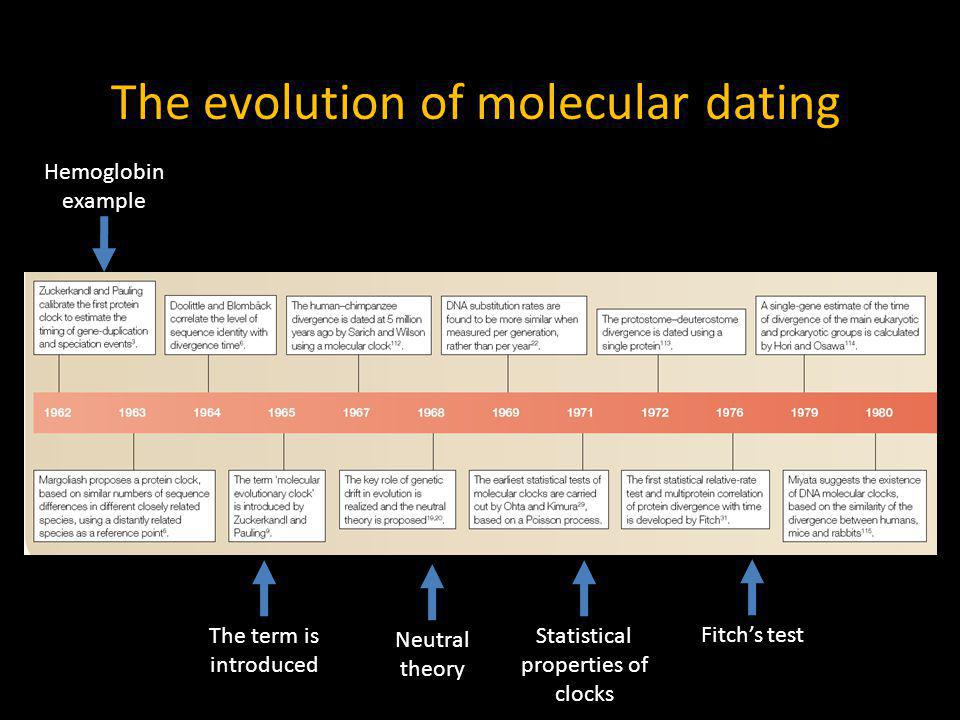 The evolution of molecular dating Hemoglobin example The term is introduced Neutral theory Statistical properties of clocks Fitchs test