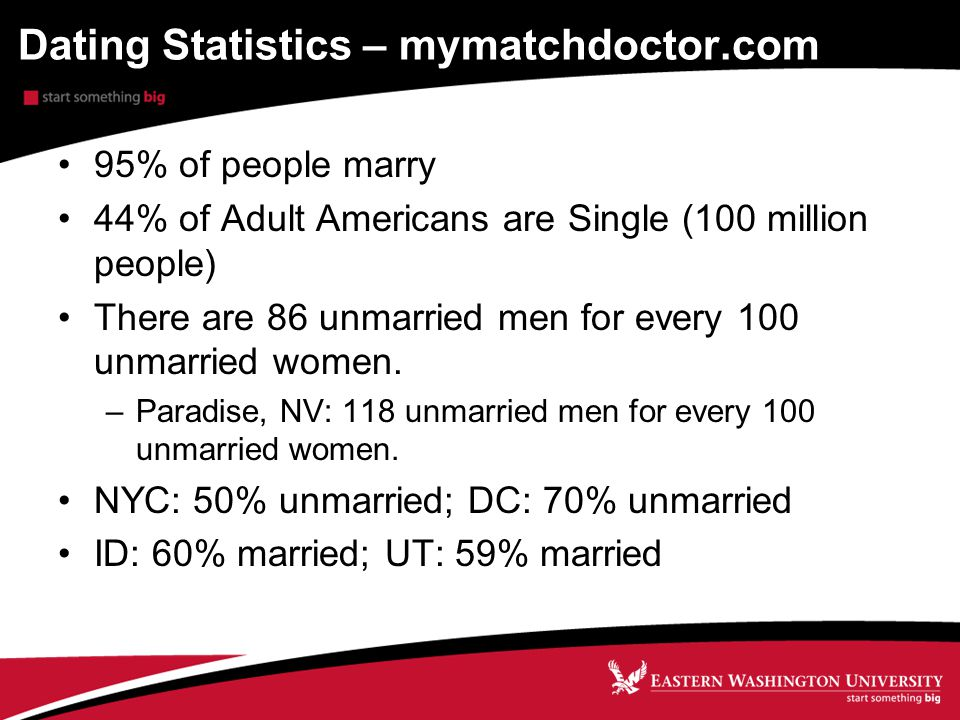 Dating Statistics – mymatchdoctor.com 95% of people marry 44% of Adult Americans are Single (100 million people) There are 86 unmarried men for every 100 unmarried women.