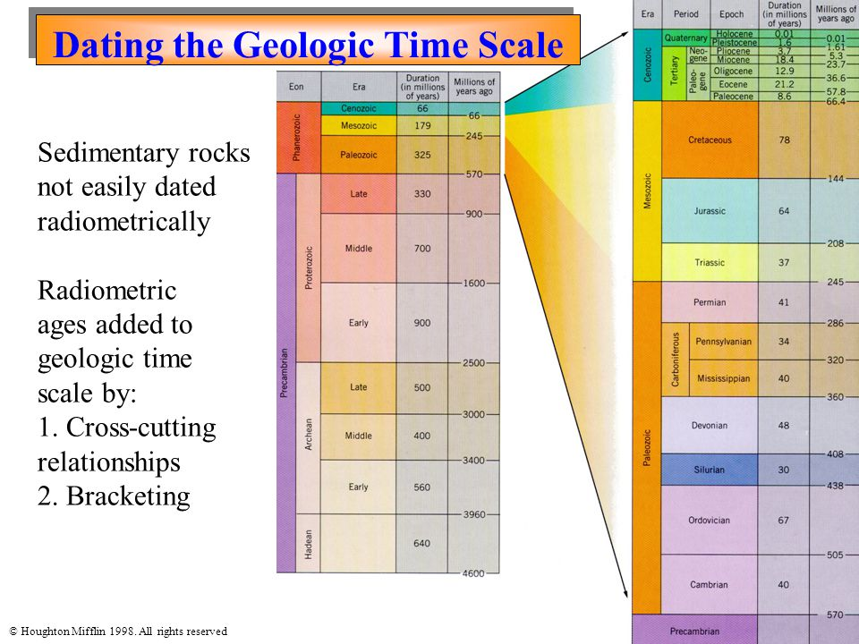 © Houghton Mifflin 1998. All rights reserved Dating the Geologic Time Scale Sedimentary rocks not easily dated radiometrically Radiometric ages added