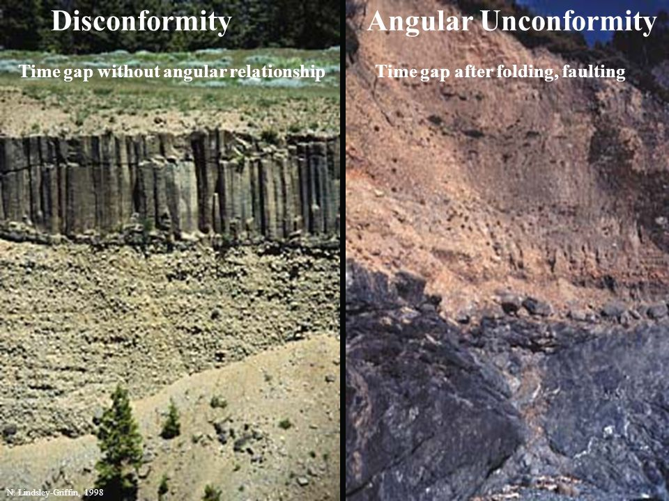 Disconformity Angular Unconformity Time gap without angular relationshipTime gap after folding, faulting N. Lindsley-Griffin, 1998