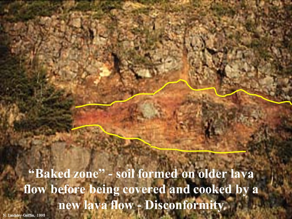 Baked zone - soil formed on older lava flow before being covered and cooked by a new lava flow - Disconformity N. Lindsley-Griffin, 1998