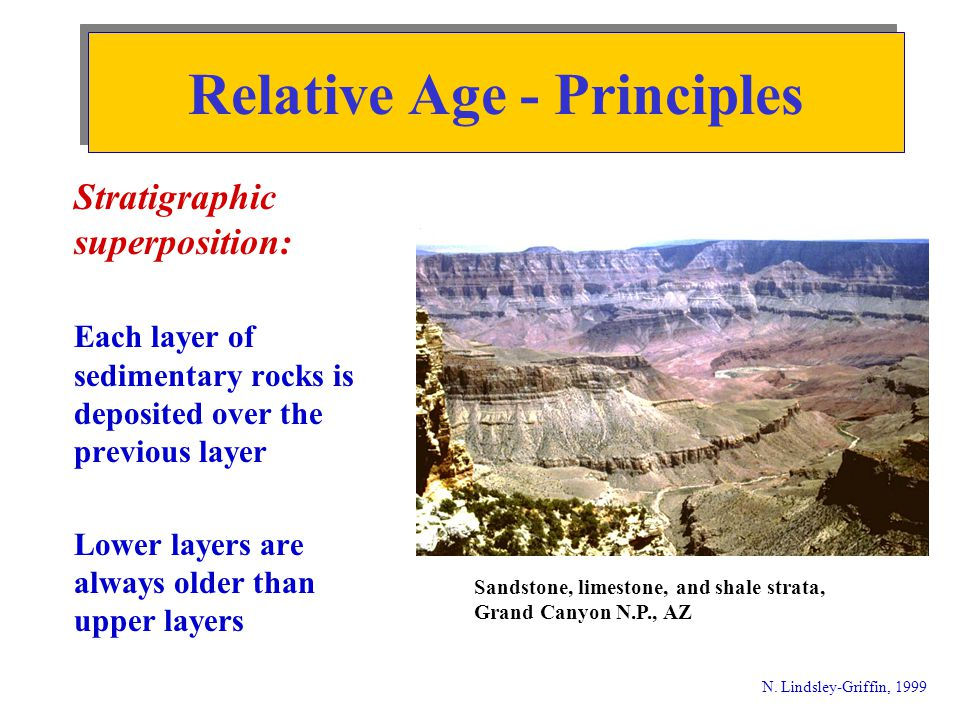 Relative Age - Principles N. Lindsley-Griffin, 1999 Stratigraphic superposition: Each layer of sedimentary rocks is deposited over the previous layer