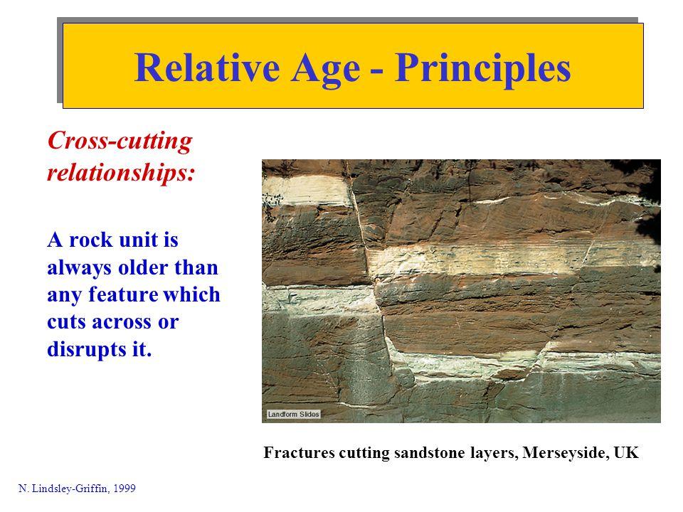 Relative Age - Principles © Houghton Mifflin 1998.