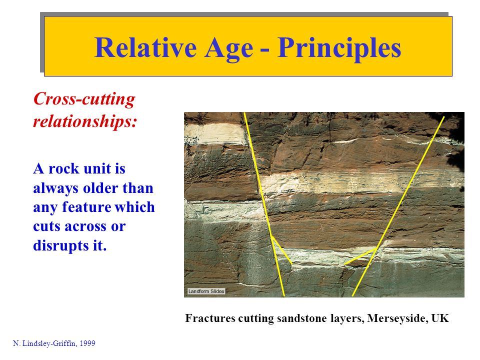 Nonconformity - sedimentary gravels over garnet schist.