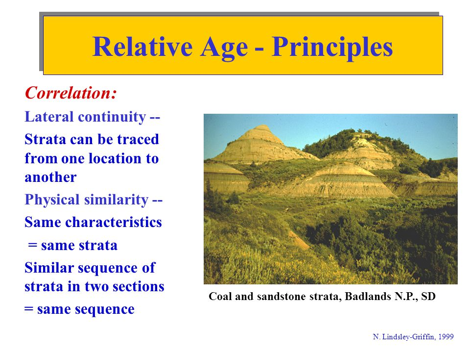 Cross-cutting relationships: dike cutting gneiss is younger N. Lindsley-Griffin, 1998