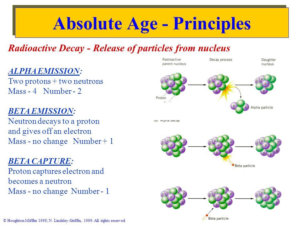 Absolute Age - Principles N.