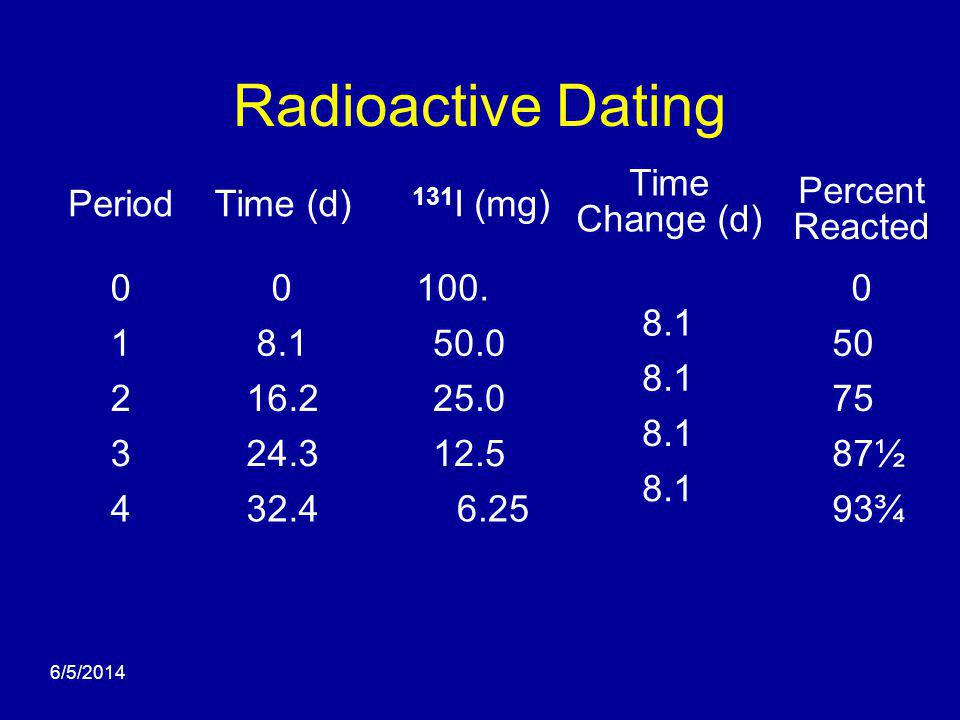 6/5/2014 Radioactive Dating 131 I (mg) 100. 50.0 25.0 12.5 6.25 Percent Reacted 0 50 75 87½ 93¾ Period 0 1 2 3 4 Time (d) 0 8.1 16.2 24.3 32.4 Time Ch