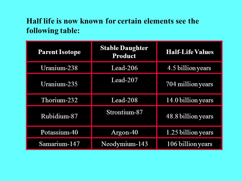 Parent Isotope Stable Daughter Product Half-Life Values Uranium-238Lead-2064.5 billion years Uranium-235 Lead-207 704 million years Thorium-232Lead-20814.0 billion years Rubidium-87 Strontium-87 48.8 billion years Potassium-40Argon-401.25 billion years Samarium-147Neodymium-143106 billion years Half life is now known for certain elements see the following table: