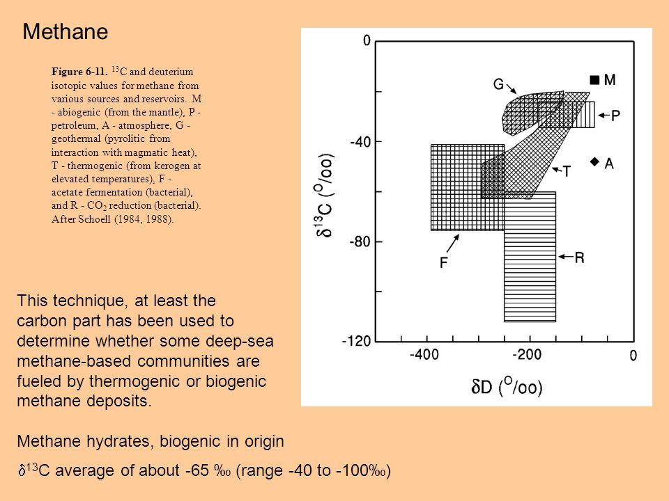 Methane Figure 6-11.