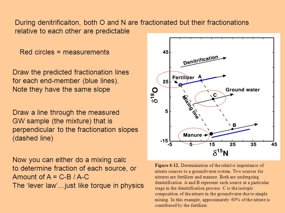 During denitrificaiton, both O and N are fractionated but their fractionations relative to each other are predictable Figure 6-12.