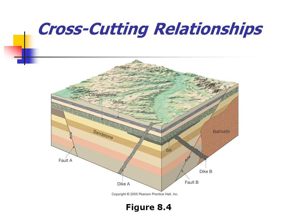 Cross-Cutting Relationships Figure 8.4