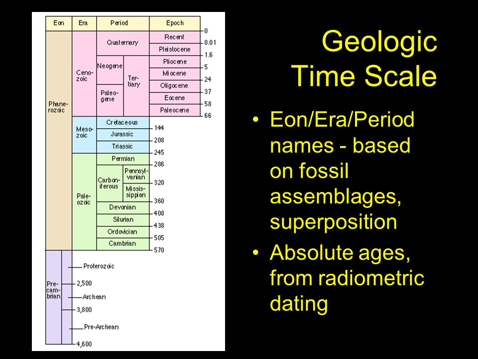 Geologic Time Scale Eon/Era/Period names - based on fossil assemblages, superposition Absolute ages, from radiometric dating