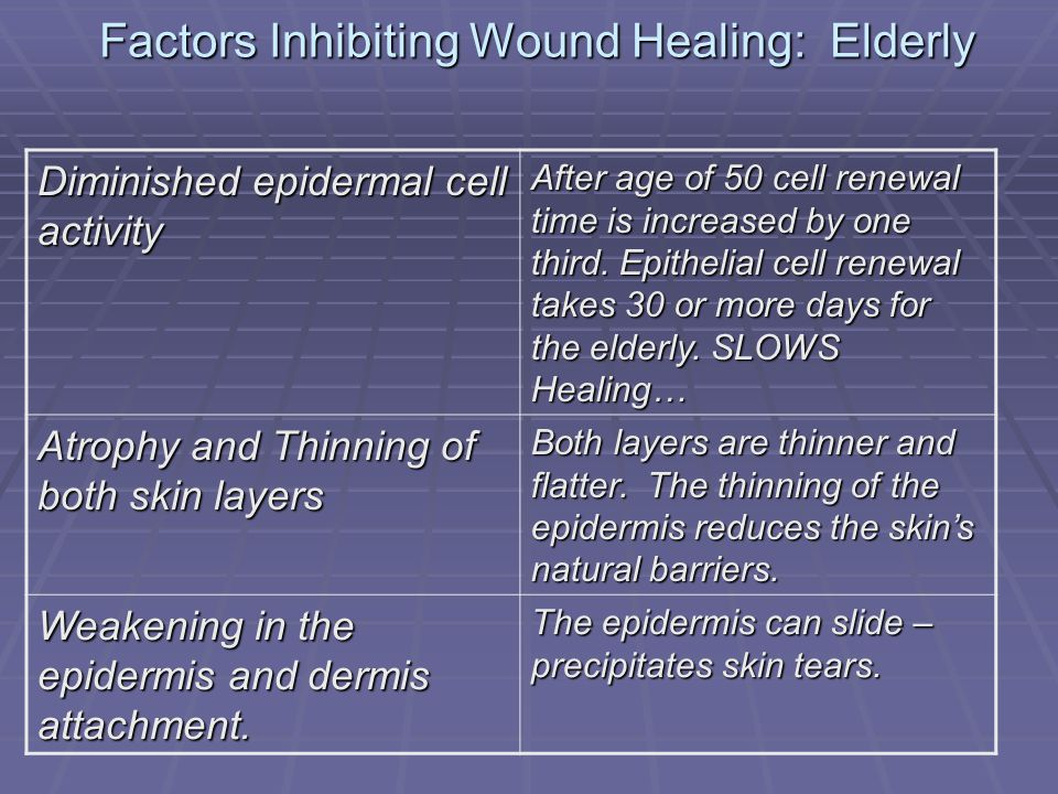 Factors Inhibiting Wound Healing: Elderly Diminished epidermal cell activity After age of 50 cell renewal time is increased by one third. Epithelial c