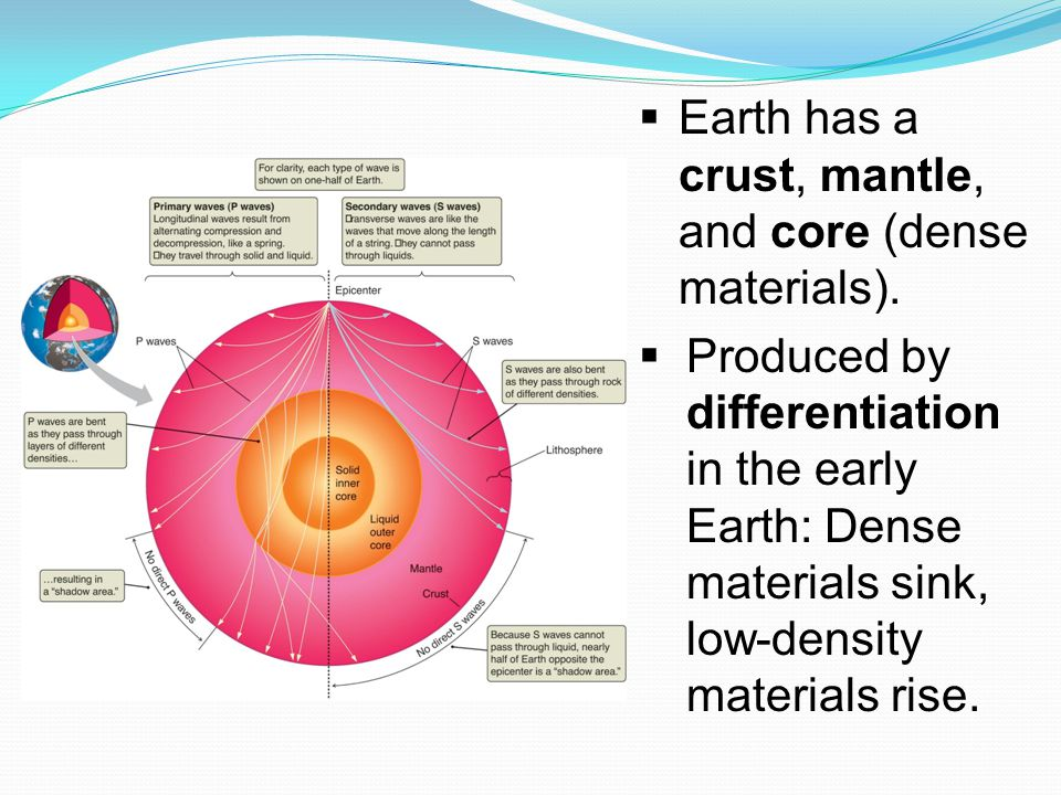 Earth has a crust, mantle, and core (dense materials).