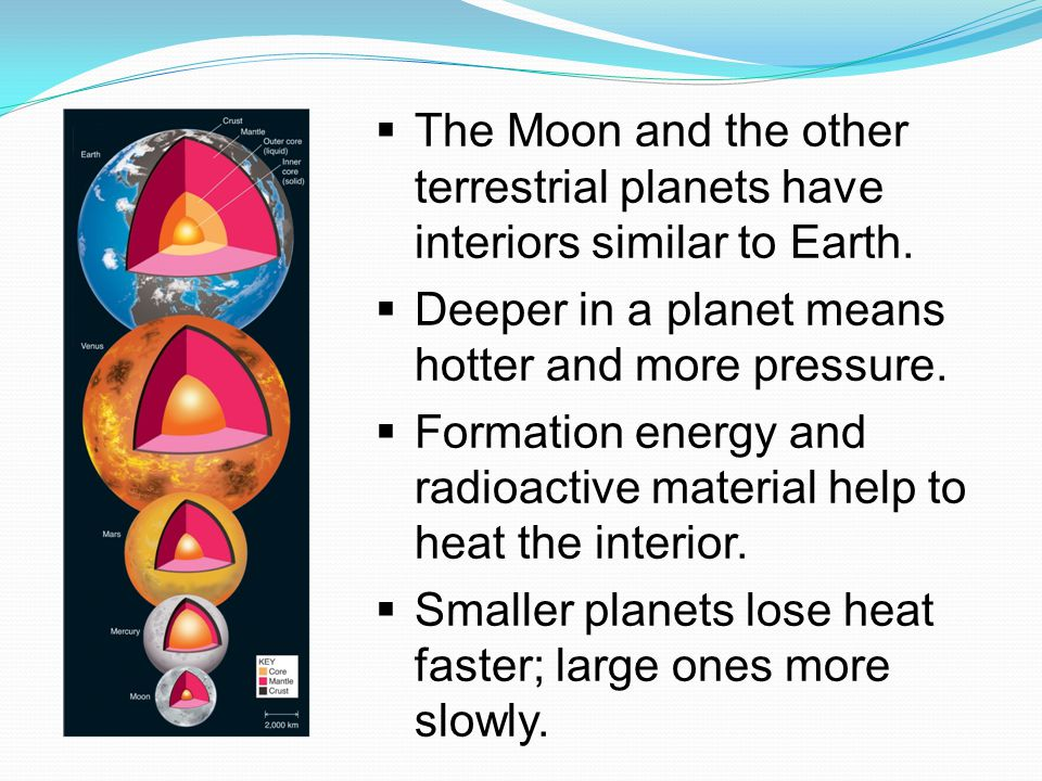 The Moon and the other terrestrial planets have interiors similar to Earth.