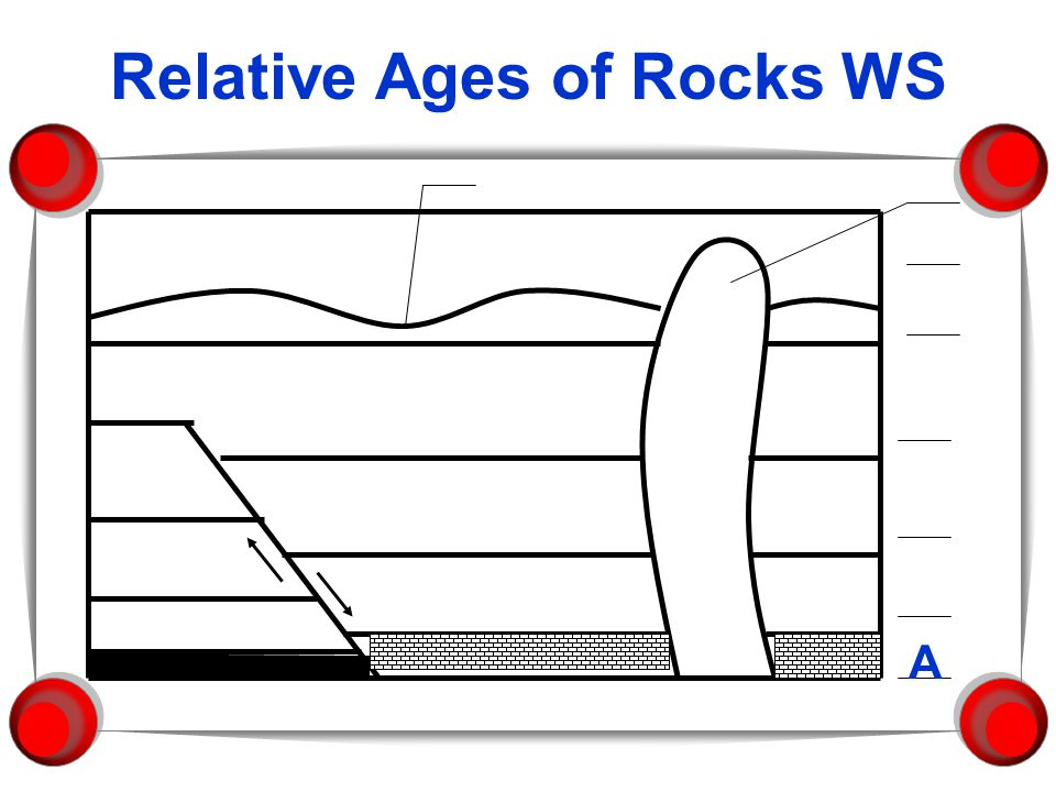 Correlation of Rock Layers 1. To develop a geologic time scale that can be applied to the entire Earth, rocks of similar age in different regions must
