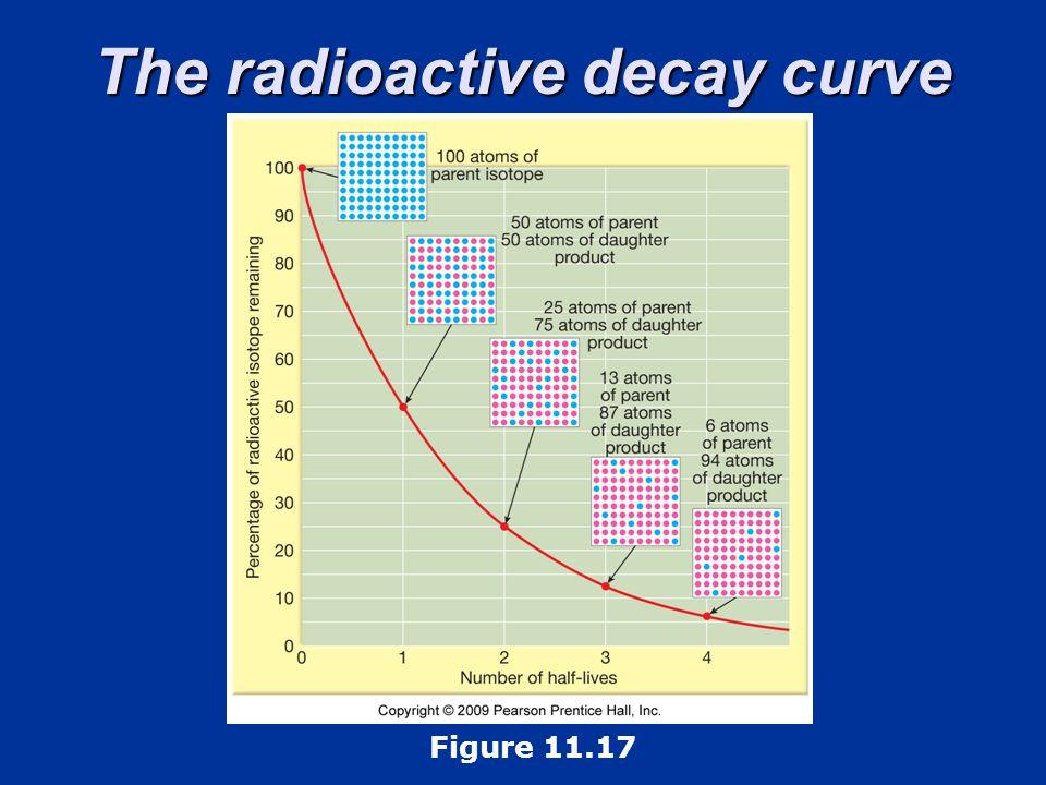 The radioactive decay curve Figure 11.17