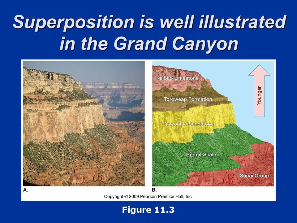 Superposition is well illustrated in the Grand Canyon Figure 11.3