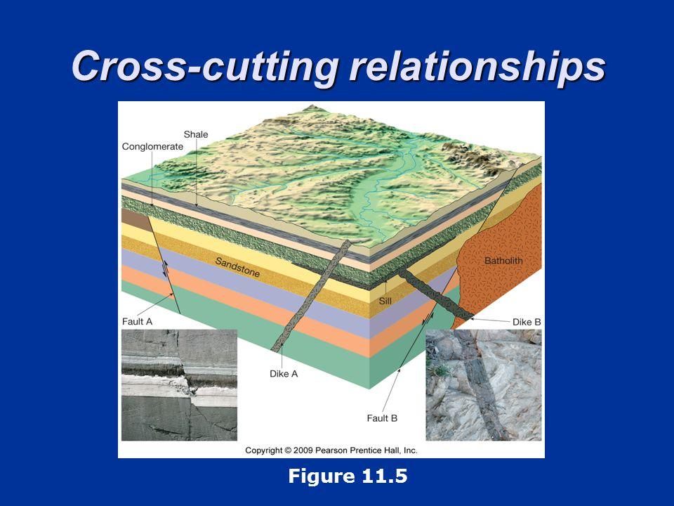 Cross-cutting relationships Figure 11.5