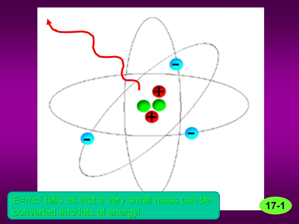 E=mc 2 tells us that a very small mass can be converted into lots of energy!