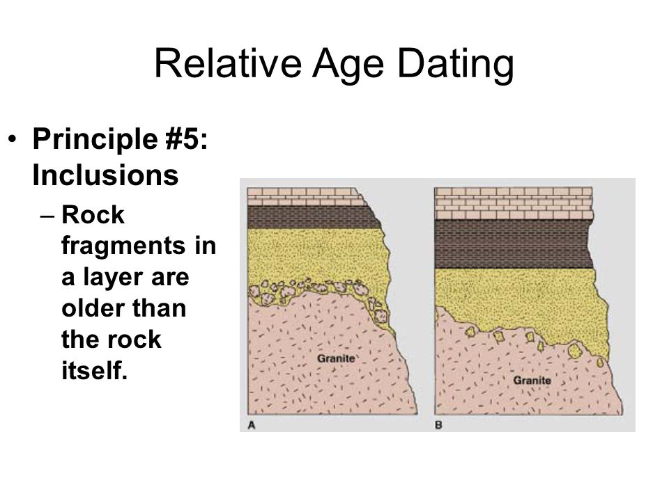Relative Age Dating Principle #5: Inclusions –Rock fragments in a layer are older than the rock itself.