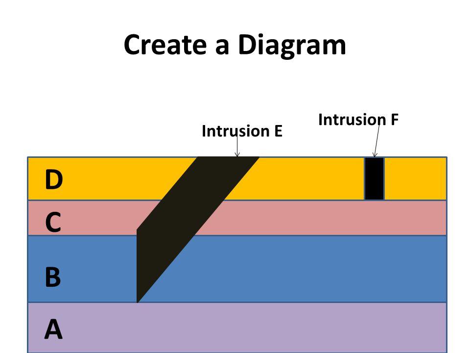 Create a Diagram Intrusion E Intrusion F A B D C