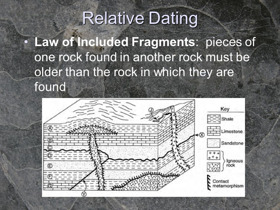 Relative Dating Law of Included Fragments: pieces of one rock found in another rock must be older than the rock in which they are found