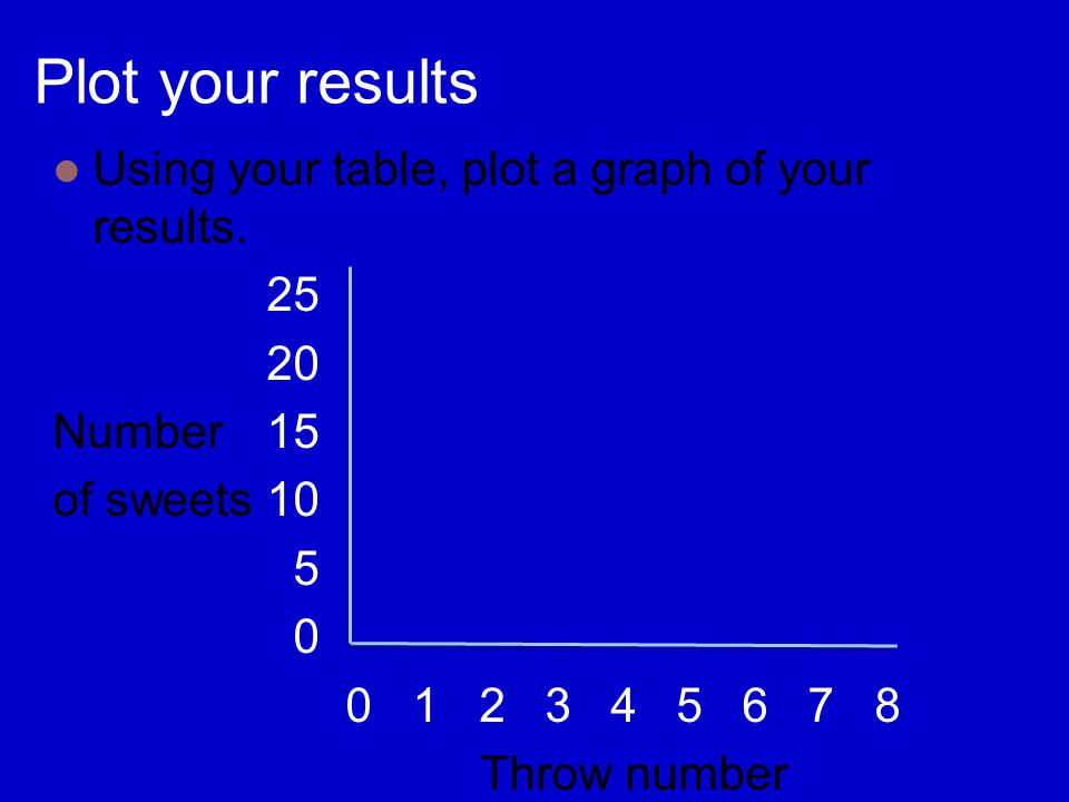 Plot your results Using your table, plot a graph of your results.