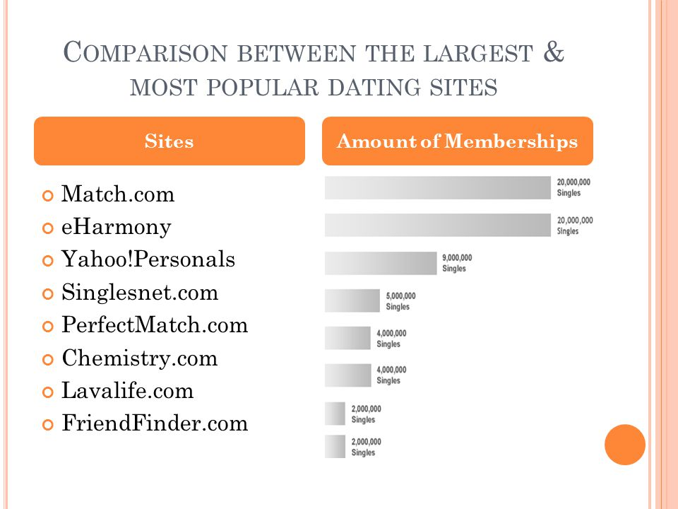 C OMPARISON BETWEEN THE LARGEST & MOST POPULAR DATING SITES Match.com eHarmony Yahoo!Personals Singlesnet.com PerfectMatch.com Chemistry.com Lavalife.com FriendFinder.com SitesAmount of Memberships