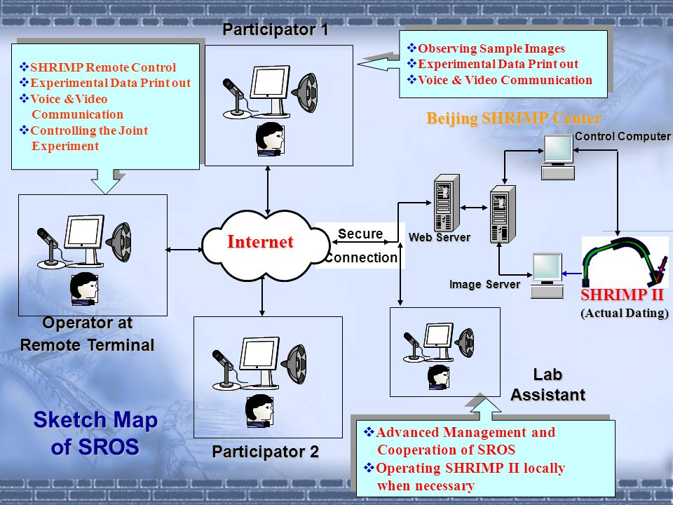 Sketch Map of SROS SHRIMP Remote Control Experimental Data Print out Voice &Video Communication Controlling the Joint Experiment SHRIMP Remote Control