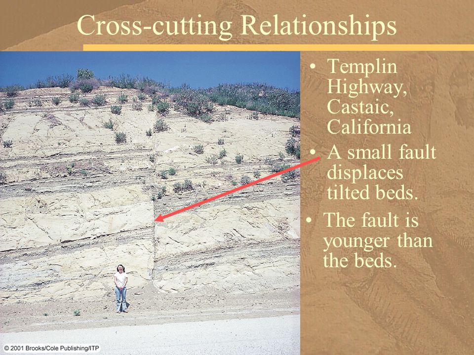 Templin Highway, Castaic, California A small fault displaces tilted beds. Cross-cutting Relationships The fault is younger than the beds.