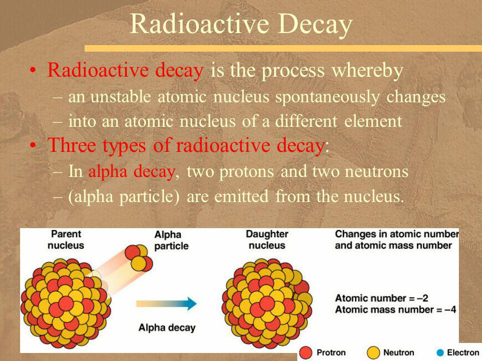 Radioactive decay is the process whereby –an unstable atomic nucleus spontaneously changes –into an atomic nucleus of a different element Three types