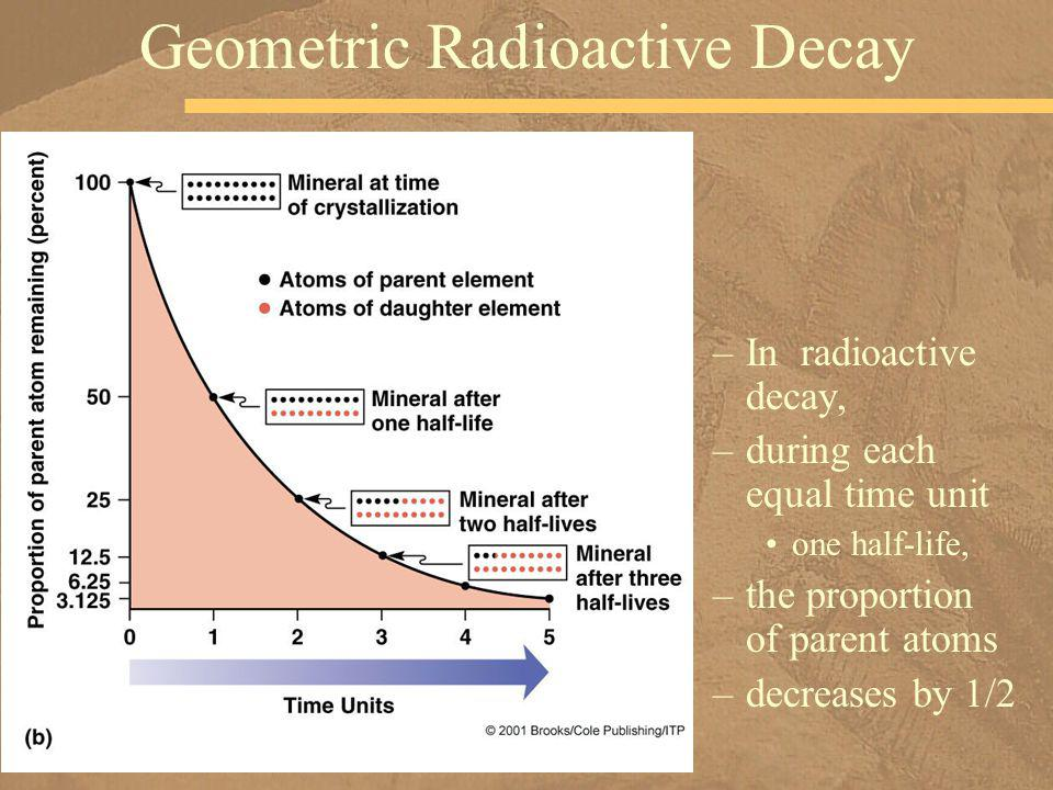 –In radioactive decay, –during each equal time unit one half-life, –the proportion of parent atoms –decreases by 1/2 Geometric Radioactive Decay