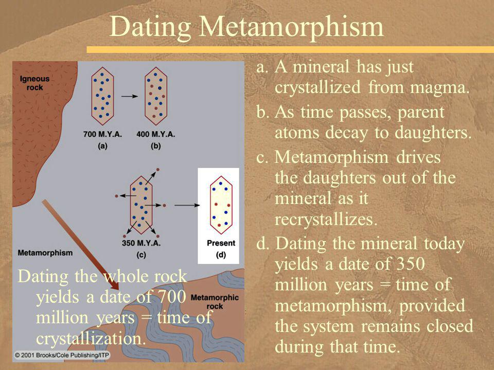 a. A mineral has just crystallized from magma. Dating Metamorphism b. As time passes, parent atoms decay to daughters. c. Metamorphism drives the daug