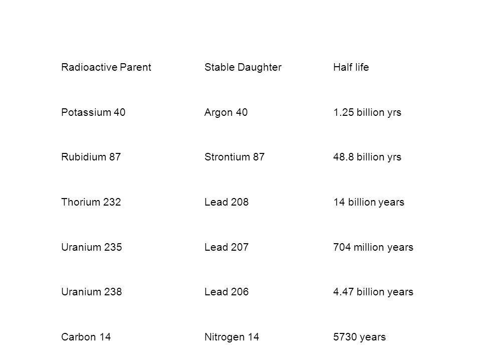 Radioactive ParentStable DaughterHalf life Potassium 40Argon 401.25 billion yrs Rubidium 87Strontium 8748.8 billion yrs Thorium 232Lead 20814 billion