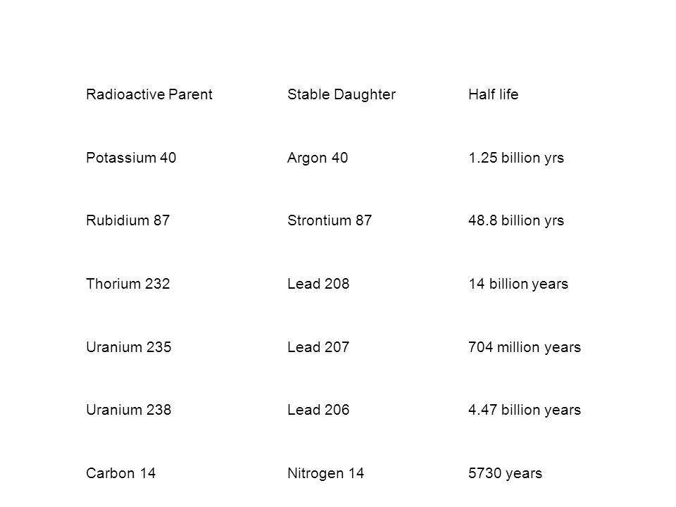 Radioactive ParentStable DaughterHalf life Potassium 40Argon 401.25 billion yrs Rubidium 87Strontium 8748.8 billion yrs Thorium 232Lead 20814 billion years Uranium 235Lead 207704 million years Uranium 238Lead 2064.47 billion years Carbon 14Nitrogen 145730 years
