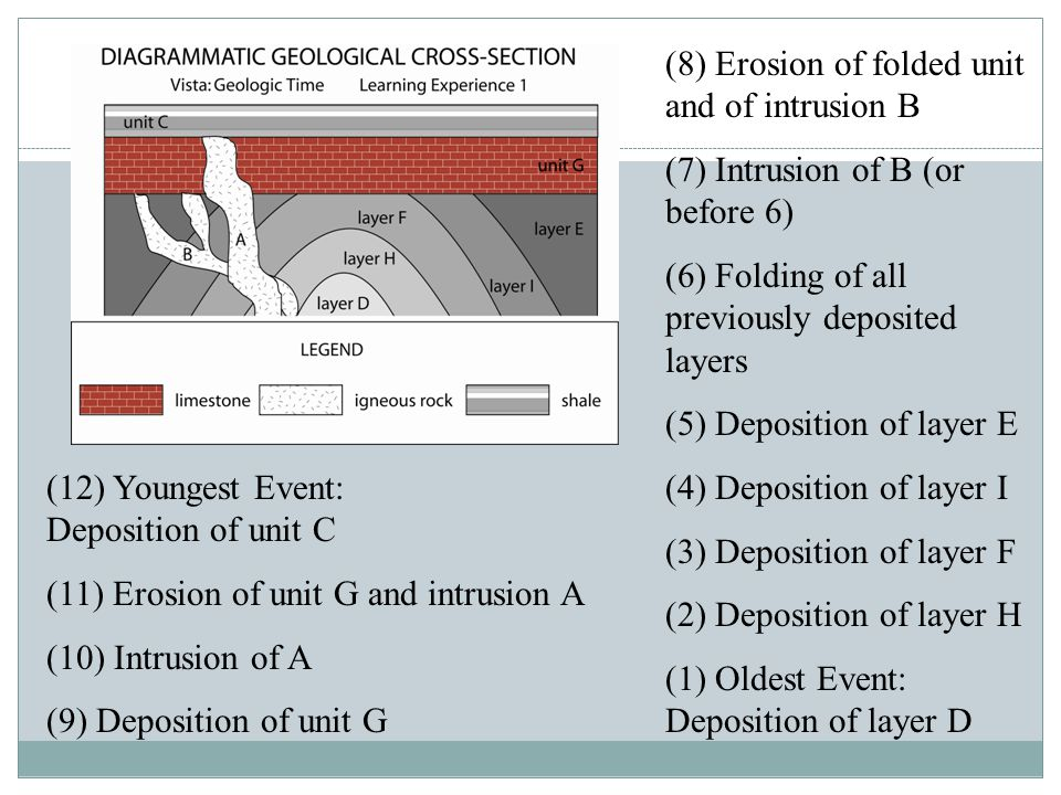 (12) Youngest Event: Deposition of unit C (11) Erosion of unit G and intrusion A (10) Intrusion of A (9) Deposition of unit G (8) Erosion of folded un