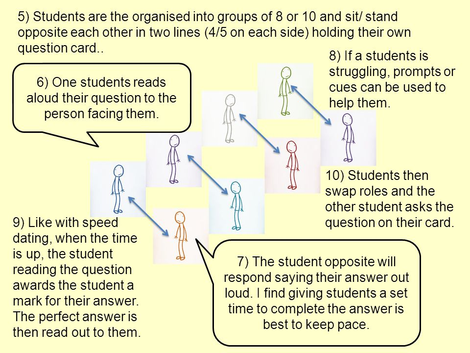 5) Students are the organised into groups of 8 or 10 and sit/ stand opposite each other in two lines (4/5 on each side) holding their own question car