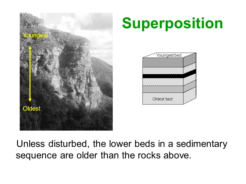 Superposition Unless disturbed, the lower beds in a sedimentary sequence are older than the rocks above. Oldest bed Youngest bed Oldest Youngest