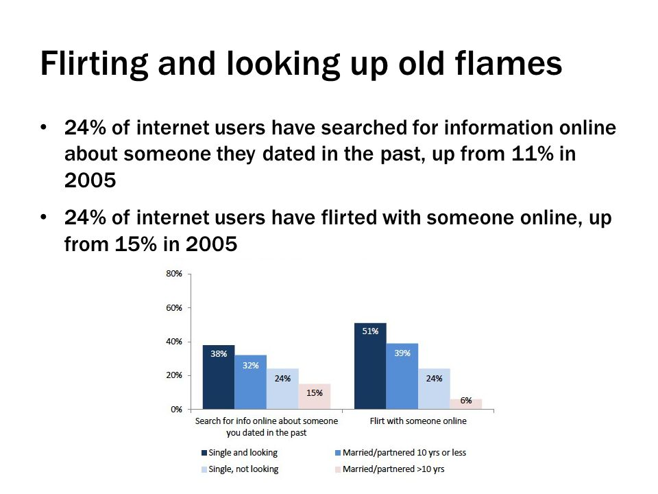 Flirting and looking up old flames 24% of internet users have searched for information online about someone they dated in the past, up from 11% in 2005 24% of internet users have flirted with someone online, up from 15% in 2005
