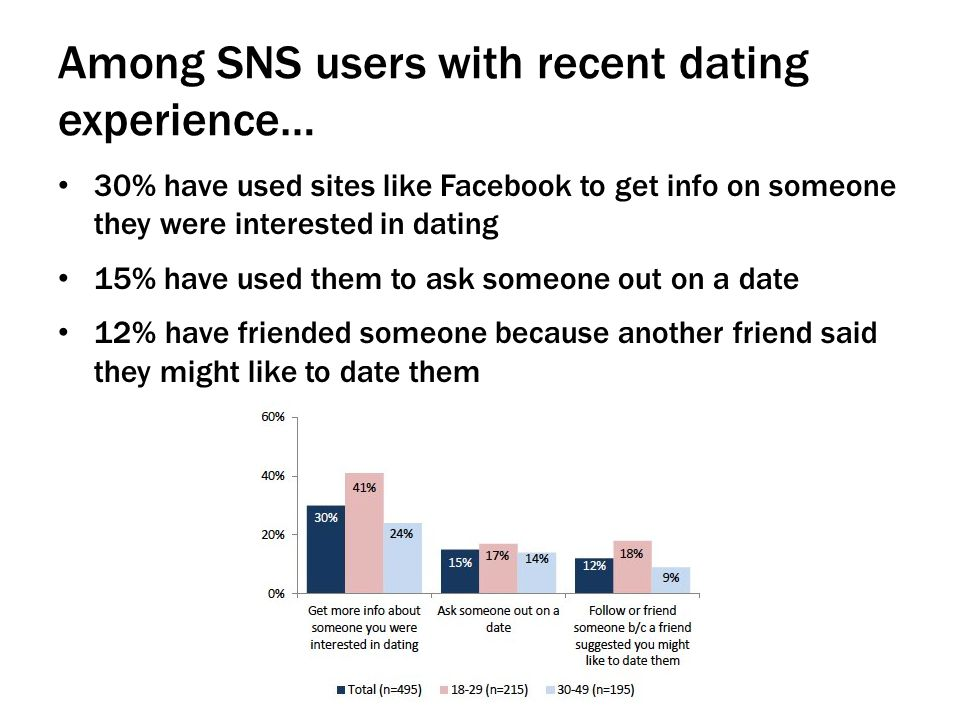 Among SNS users with recent dating experience… 30% have used sites like Facebook to get info on someone they were interested in dating 15% have used them to ask someone out on a date 12% have friended someone because another friend said they might like to date them