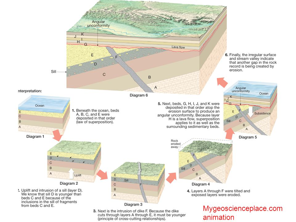 © 2011 Pearson Education, Inc. Mygeoscienceplace.com animation