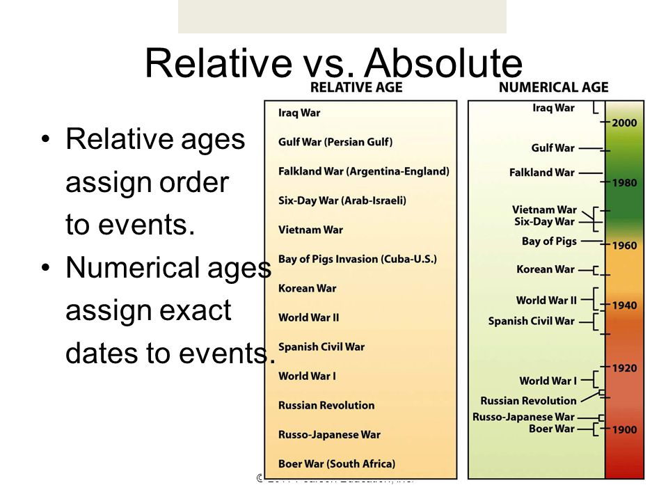 © 2011 Pearson Education, Inc. Relative vs. Absolute Relative ages assign order to events. Numerical ages assign exact dates to events.