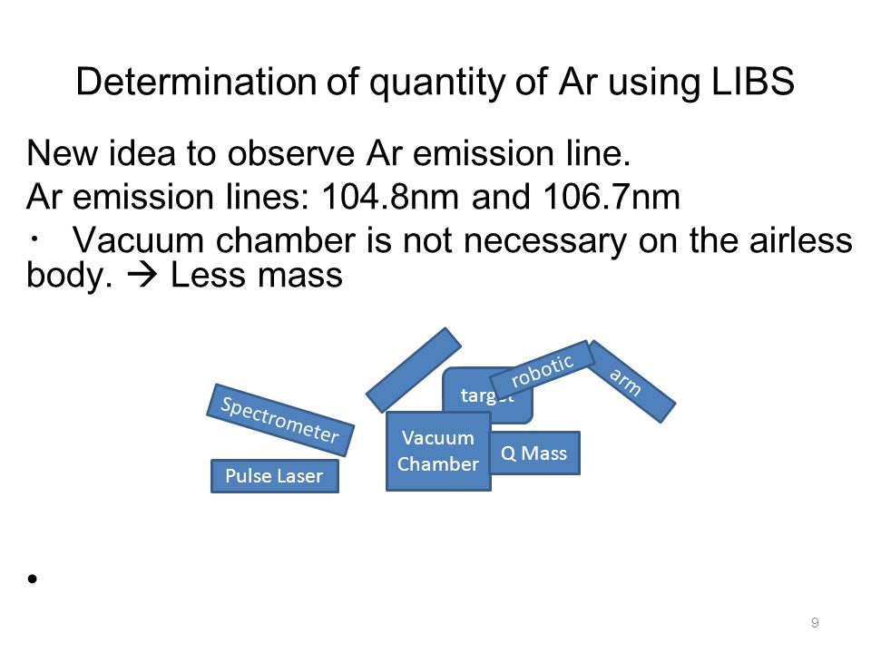Determination of quantity of Ar using LIBS 10 New idea to observe Ar emission line.