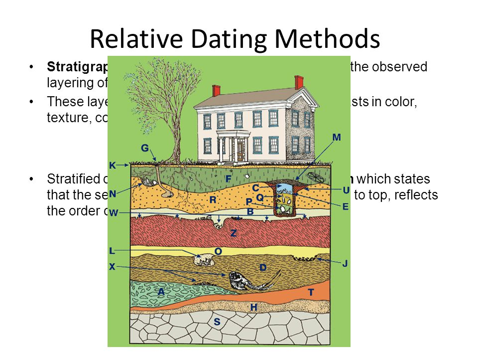 Stratigraphy- Archaeological stratification refers to the observed layering of matrices, known as strata layers. These layers or strata can be well de