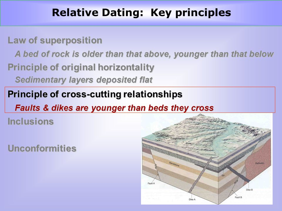 Law of superposition Principle of original horizontality Principle of cross-cutting relationships InclusionsUnconformities A bed of rock is older than that above, younger than that below Sedimentary layers deposited flat Faults & dikes are younger than beds they cross Relative Dating: Key principles